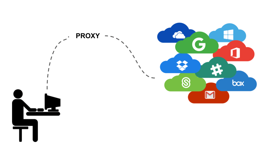 Use of Ticketing Proxies